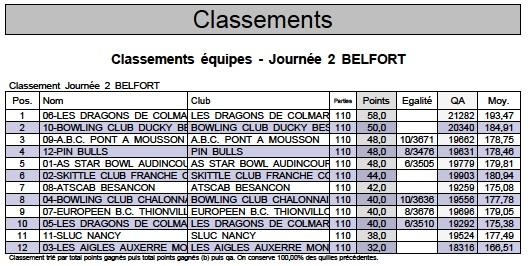 Classement 2eme j 1