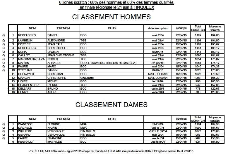 Classement apres les 2 soirees qualification par centre