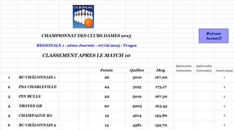 Classement apres match 10 regionale 1 dames
