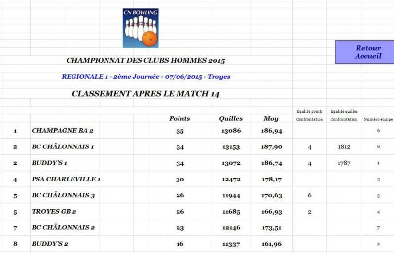 Classement après match 14 régionale 1 hommes