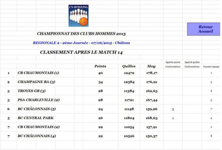 Classement après match 14 régionale 2