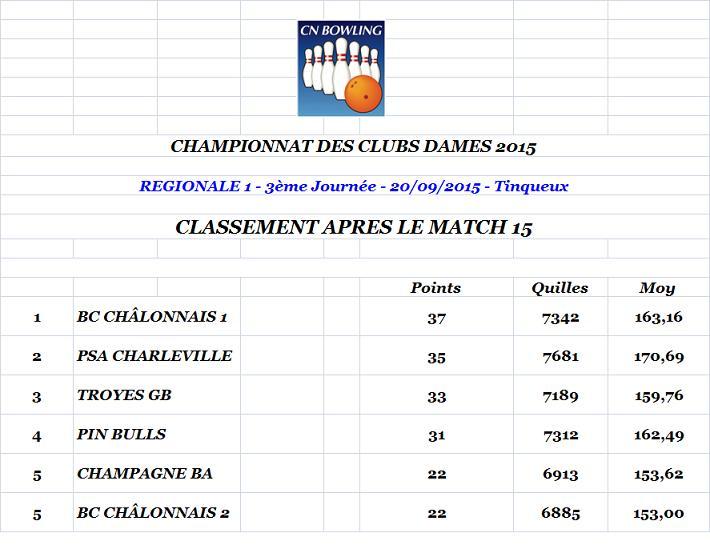 Classement apres match 15 regionale 1 dames