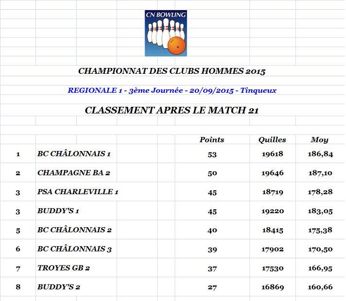 Classement apres match 21 regionale 1 hommes