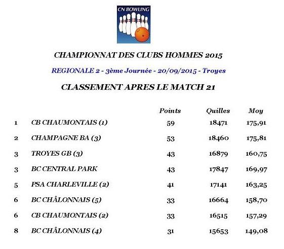 Classement après match 21 régionale 2