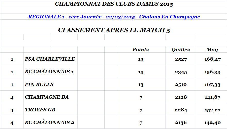 Classement apres match 5 regionale 1 dames