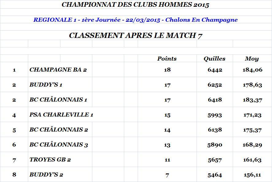 Classement apres match 7 regionale 1 hommes