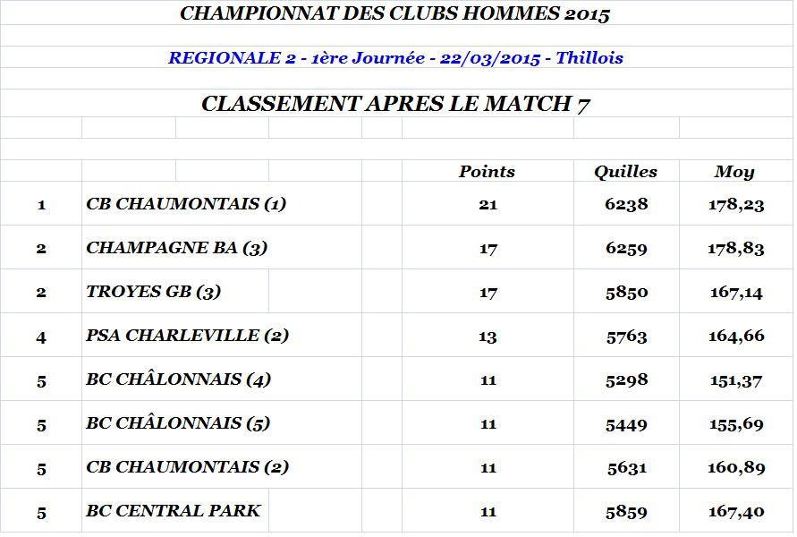 Classement apres match 7 regionale 2