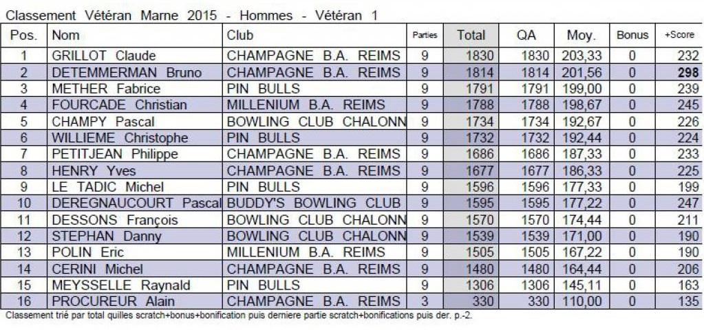 Classement départemental V1 H
