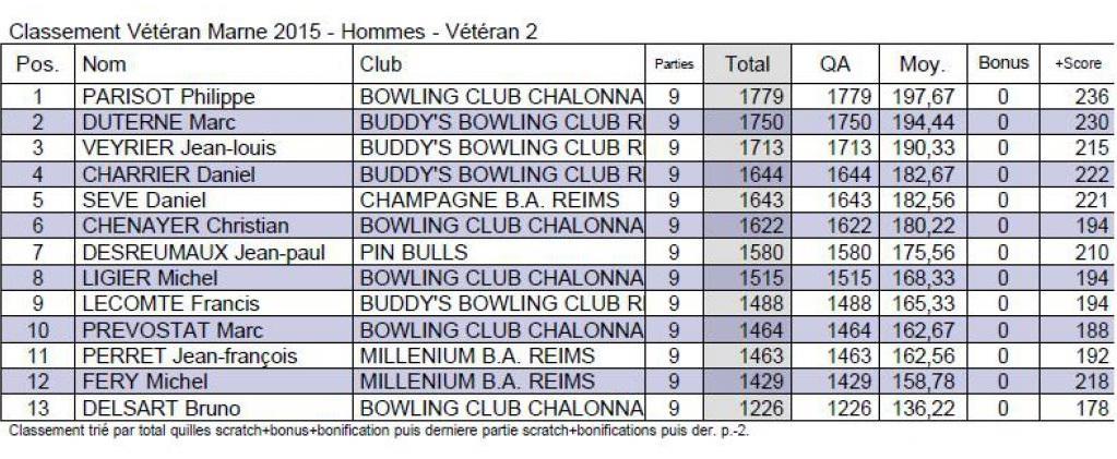 Classement départemental V2 H
