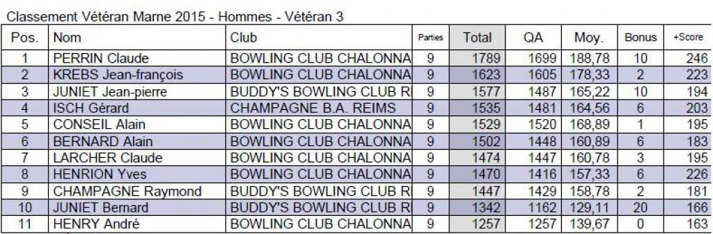 Classement départemental V3 H
