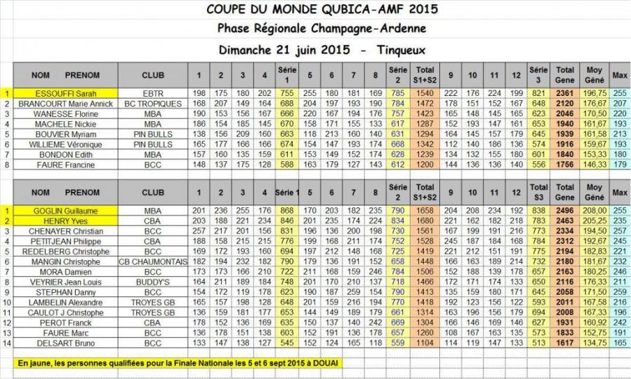 Classement finale regionale coupe du monde qubica amf