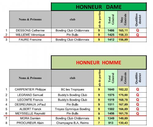Classement phase departementale 1