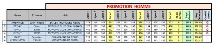 Classement indiv promotion dep h